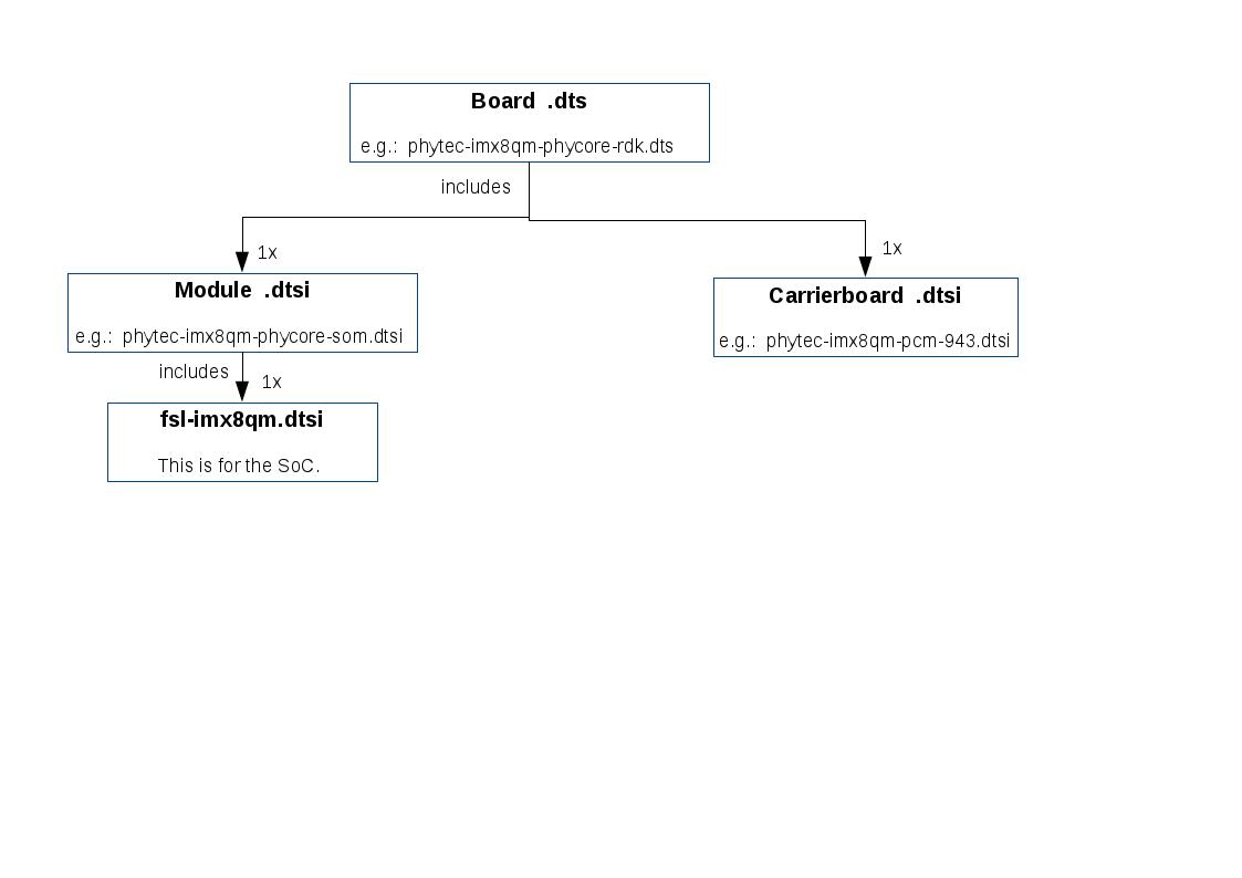 lan-087ea0-phycore-imx8qm-alpha-kit-quickstart-guide | PHYTEC